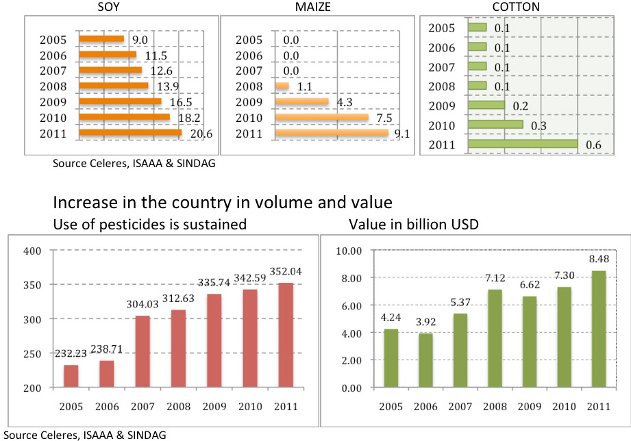 Chart – Main GM crops in the country in million hectares