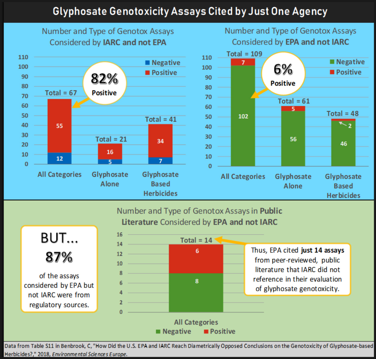 Glyphosate Genotoxicity Assay cited by just one agency