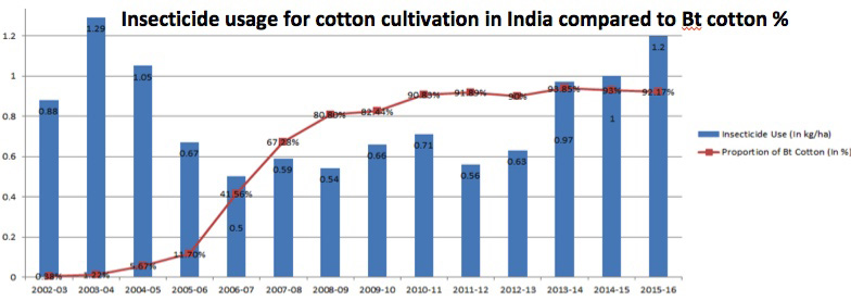 insecticide use bt cotton