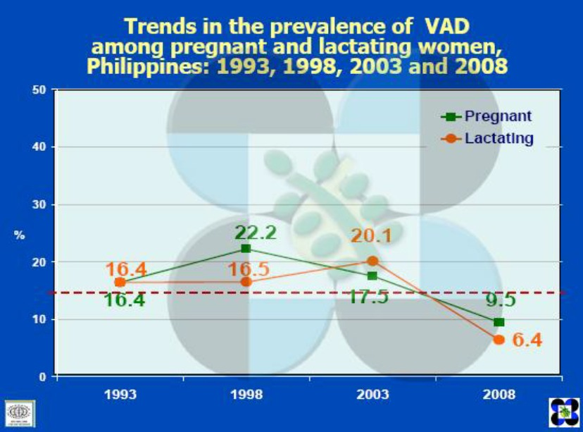 trends in the prevalence of VAD amoung pregnant and lactating women